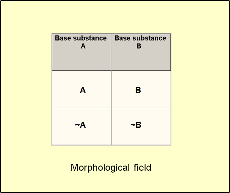 Simplest morphological field