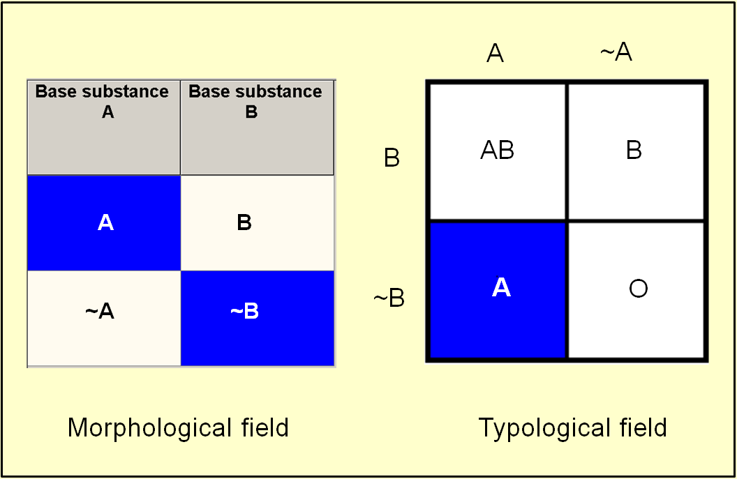 Equivalent field representations